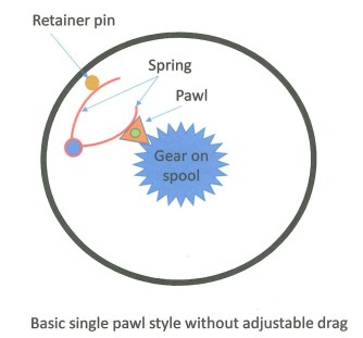 Diagram of click and pawl reel