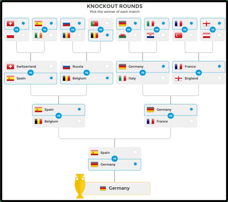 Who will win Euro 2016? Make your tournament predictions ...