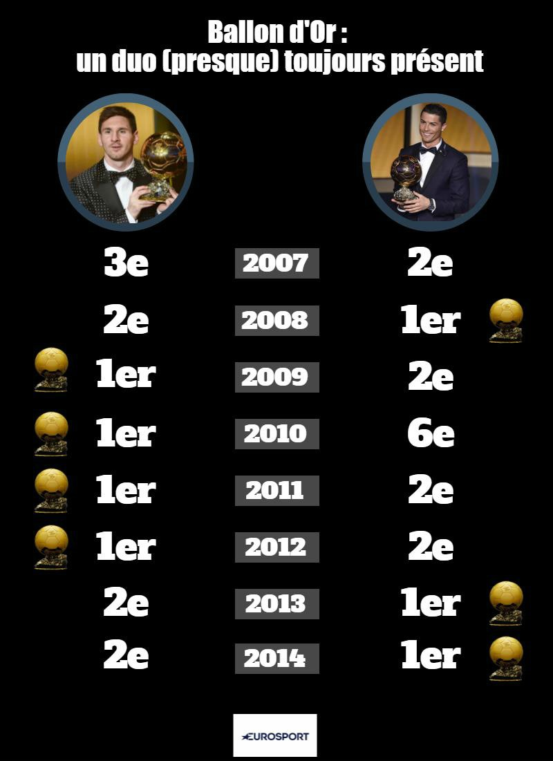 Image result for ballon d'or cr7 messi