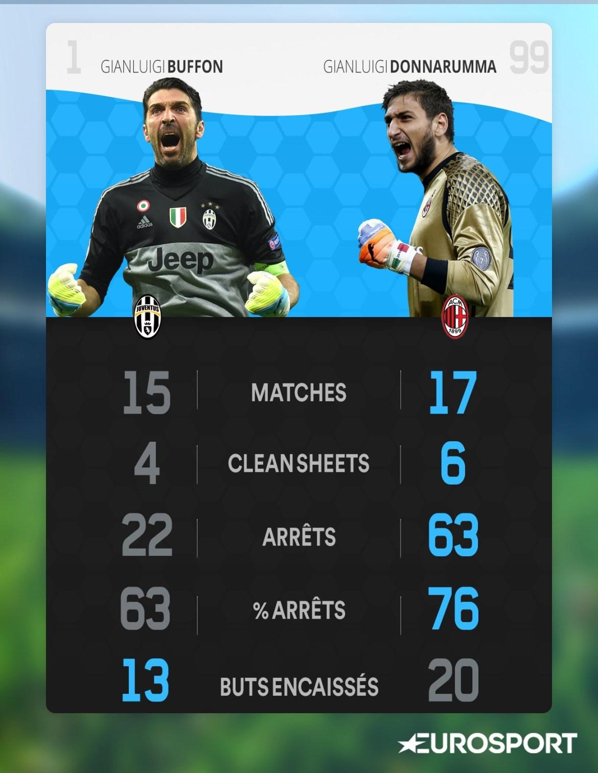Comparaison Buffon-Donnarumma