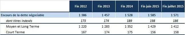 Encours de la dette négociable depuis 2012