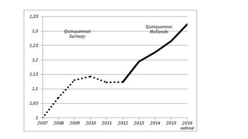 Évolution des admissions au séjour des étrangers en provenance de pays tiers de 2007 à 2016 (base 1=2007) Source: Ministère de l'Intérieur