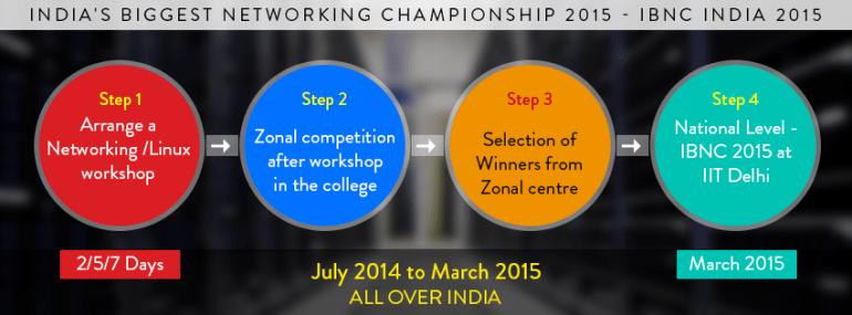 INBC 2015 - Networking Challenge All Over India from July 2014 to March 2015