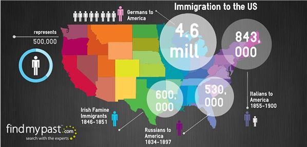 20th Century America Immigration