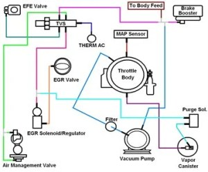 Vacuum line routing diagram for 1969 cadillac  Fixya