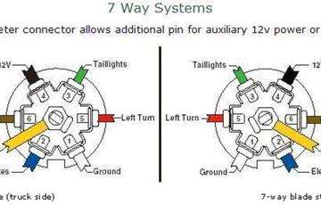 dodge ram pin trailer wiring diagram the wiring dodge ram 7 pin wiring diagram diagrams