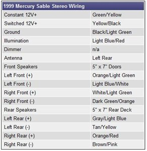 2002 grand marquis radio wiring diagram 2002 image 1999 mercury mountaineer wiring diagram 1999 mercury mountaineer on 2002 grand marquis radio wiring diagram