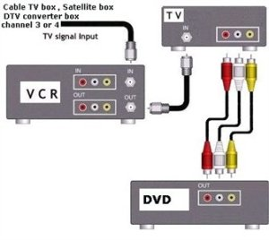 SOLVED: Wiring diagram,connecting DVD & VCR to a  Fixya