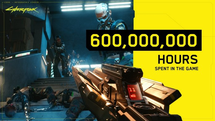 Cyberpunk 2077 Players Have Spent 600 Million Hours in Game So Far
