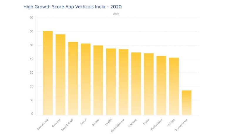 India Was the Fastest Growing App Market in 2020: Adjust