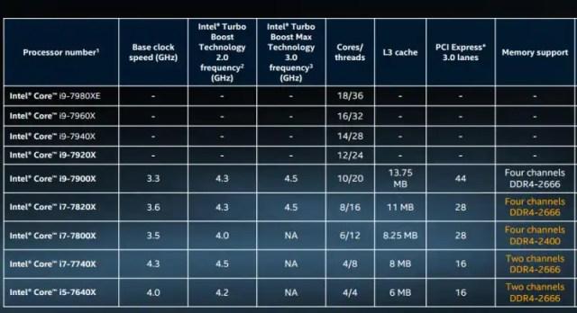 Intel Corei9 story intel core i9