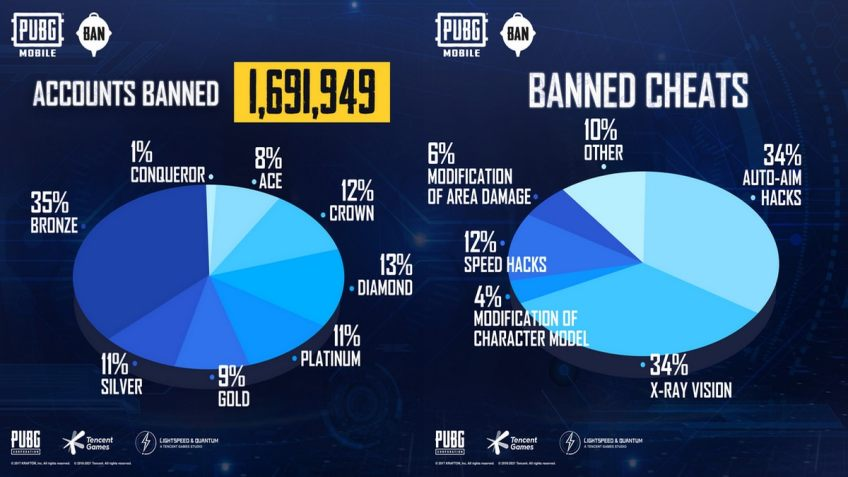 PUBG Mobile Permanently Bans Over 1.6 Million Players: Here's Why