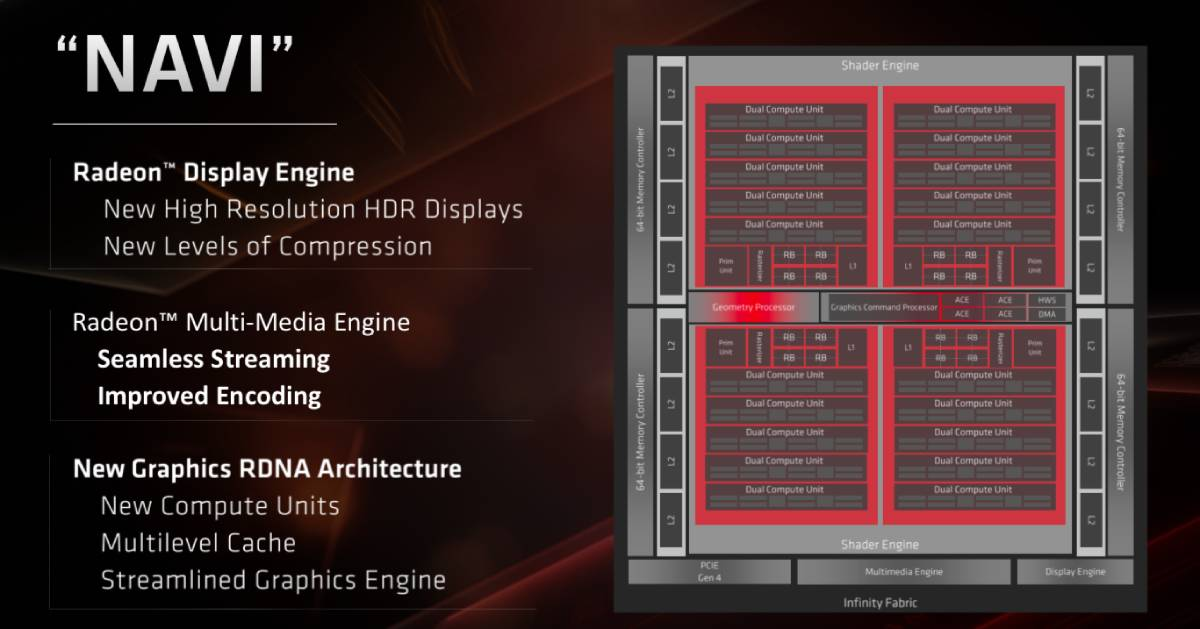 amd radeon navi diagram amd radeon