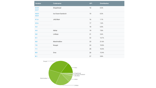 android pie distribution september 2 google Android distribution