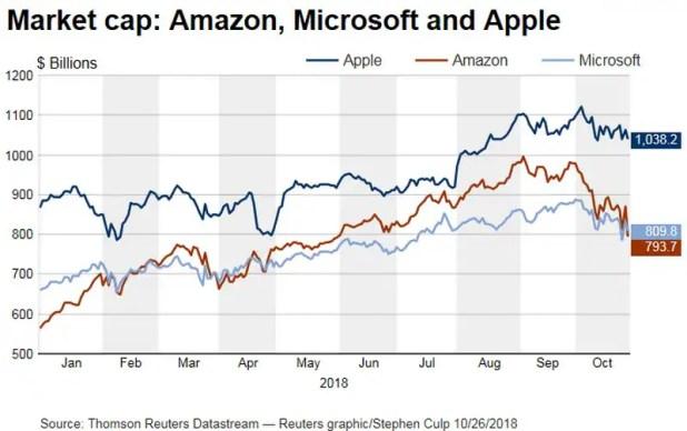 apple amazon microsoft full Amazon