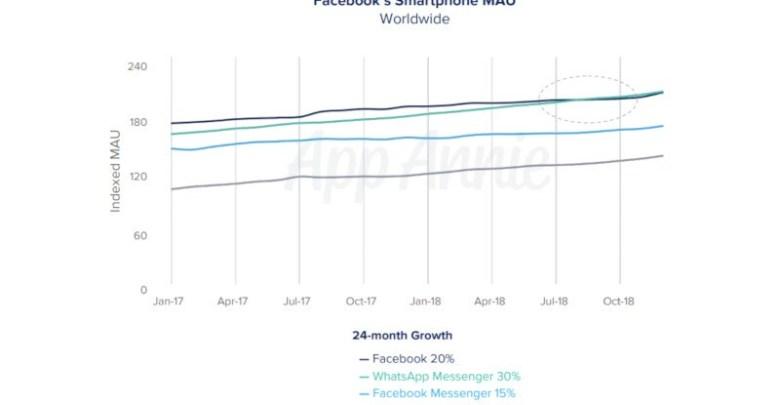 WhatsApp قمم الفيسبوك لتصبح التطبيق الأكثر شعبية العملاق الاجتماعي: التطبيق آني 1