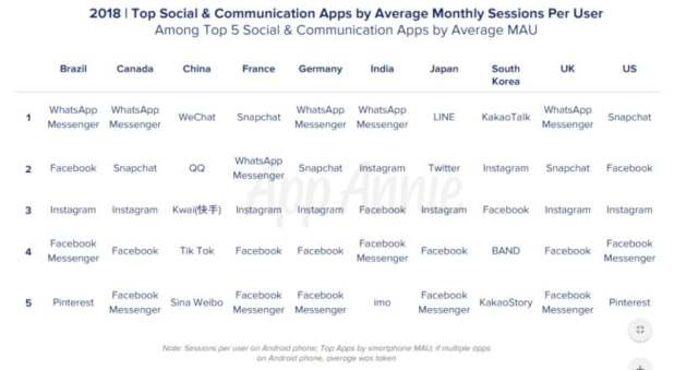 facebook whatsapp user engagement WhatsApp Top Apps