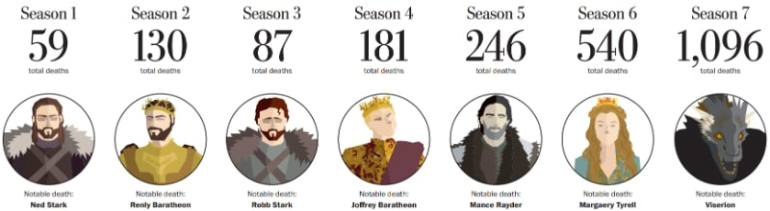 game of thrones death count the washington post Game of Thrones