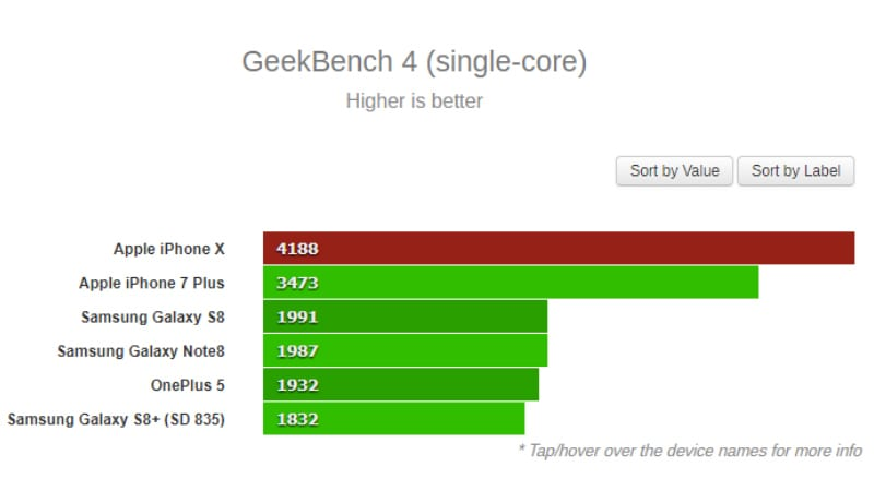 geekbench4 gsmarena main1 iPhone X