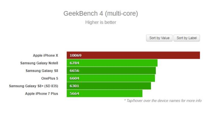 geekbench4 gsmarena main iPhone X
