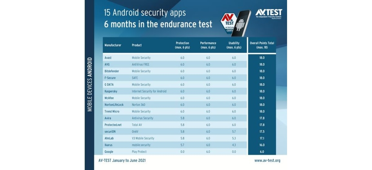 google play protect android security apps results image av test Google Play Protect  Google