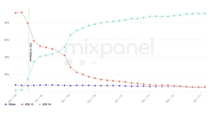 iOS 14 90 percent adoption inline ios