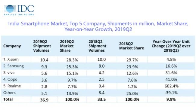 idc india smartphone market shipments q2 2019 IDC  smartphone shipments