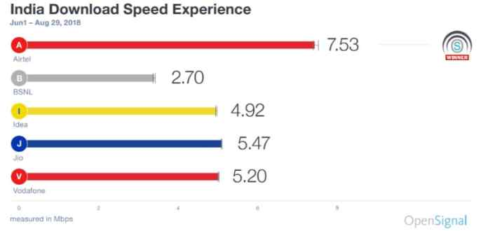india download speed experience opensignal november 2018 India download speeds