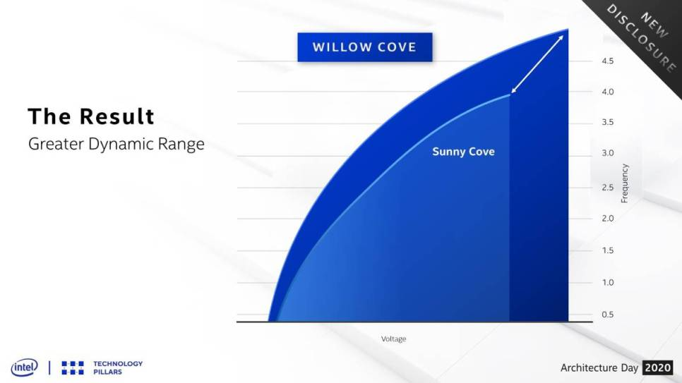 intel willow cove intel