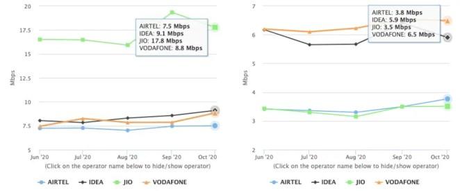 jio airtel vodafone idea download upload speed results myspeed trai october 2020 image Jio  Airtel  Vodafone  TRAI