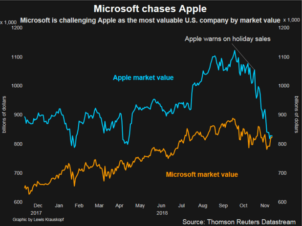 microsoft vs apple reuters microsoft