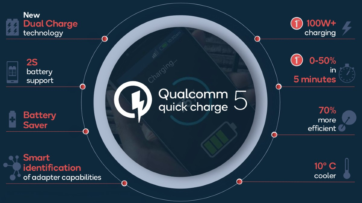 qualcomm quick charge 5 image Qualcomm Quick Charge 5  Qualcomm  Quick Charge 5
