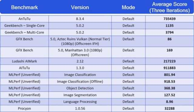 snapdragon 888 benchmark scores qualcomm qualcomm_snapdragon_888_scores_benchmark