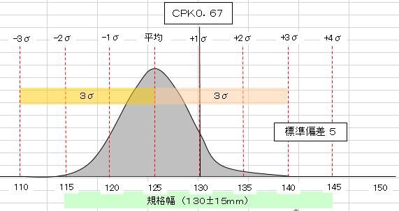 工程能力指數(CPK) 計算の仕方!