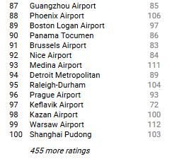 Guarda qui la classifica 2017 Skytrax dei migliori aeroporti!