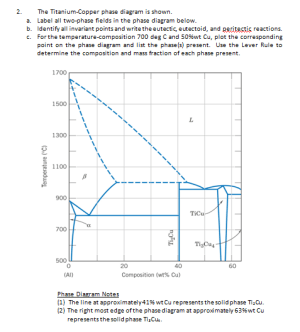 Solved: 2 The TitaniumCopper Phase Diagram Is Shown A