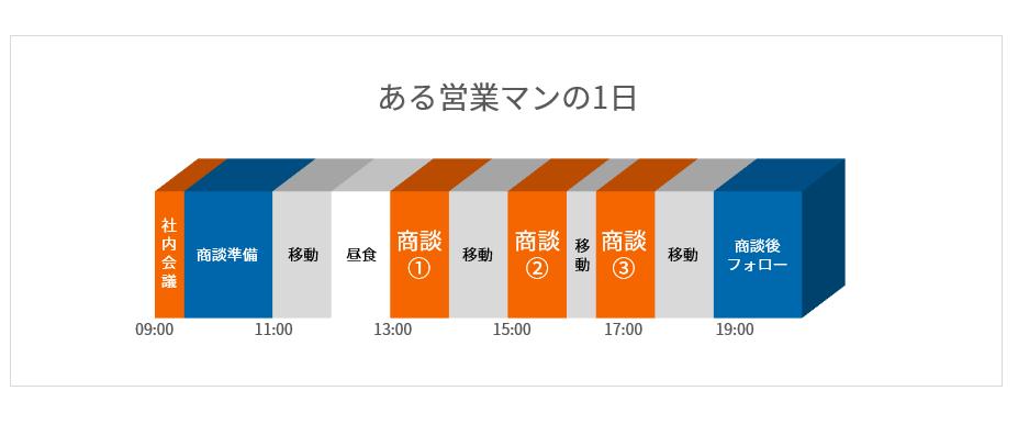 ある営業マンの1日のスケジュール表