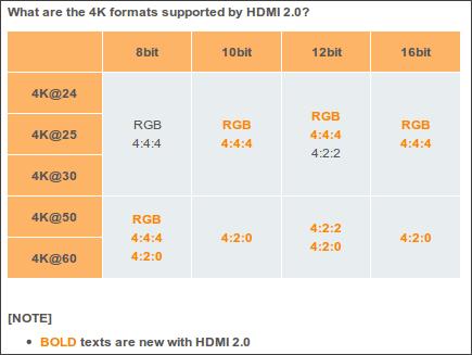 4Kコンテンツへの本格対応を果たしたHDMI2.0規格はどのように ...