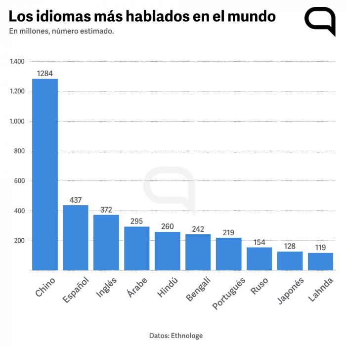 Idiomas más hablados en el mundo