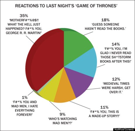 reactions to game of thrones