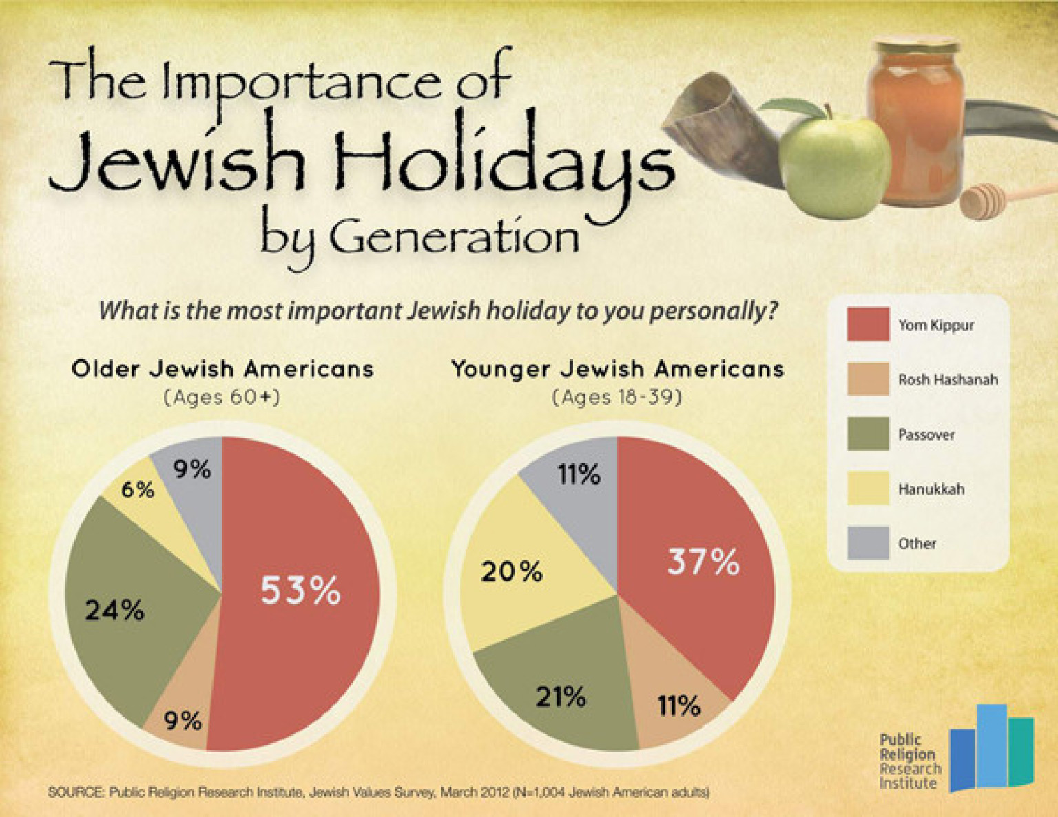 Passover Overtakes Yom Kippur As Most Meaningful Jewish