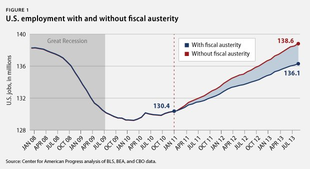 employment without fiscal austerity