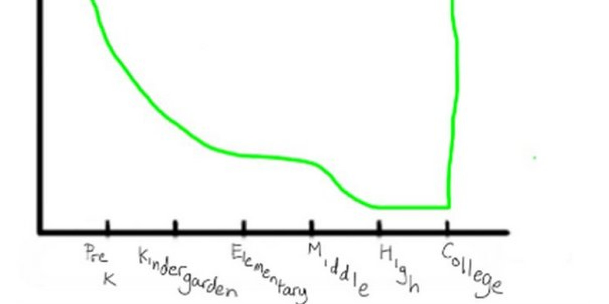 From Pre K To College In 7 Extremely Scientific Graphs