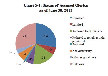 status of accused