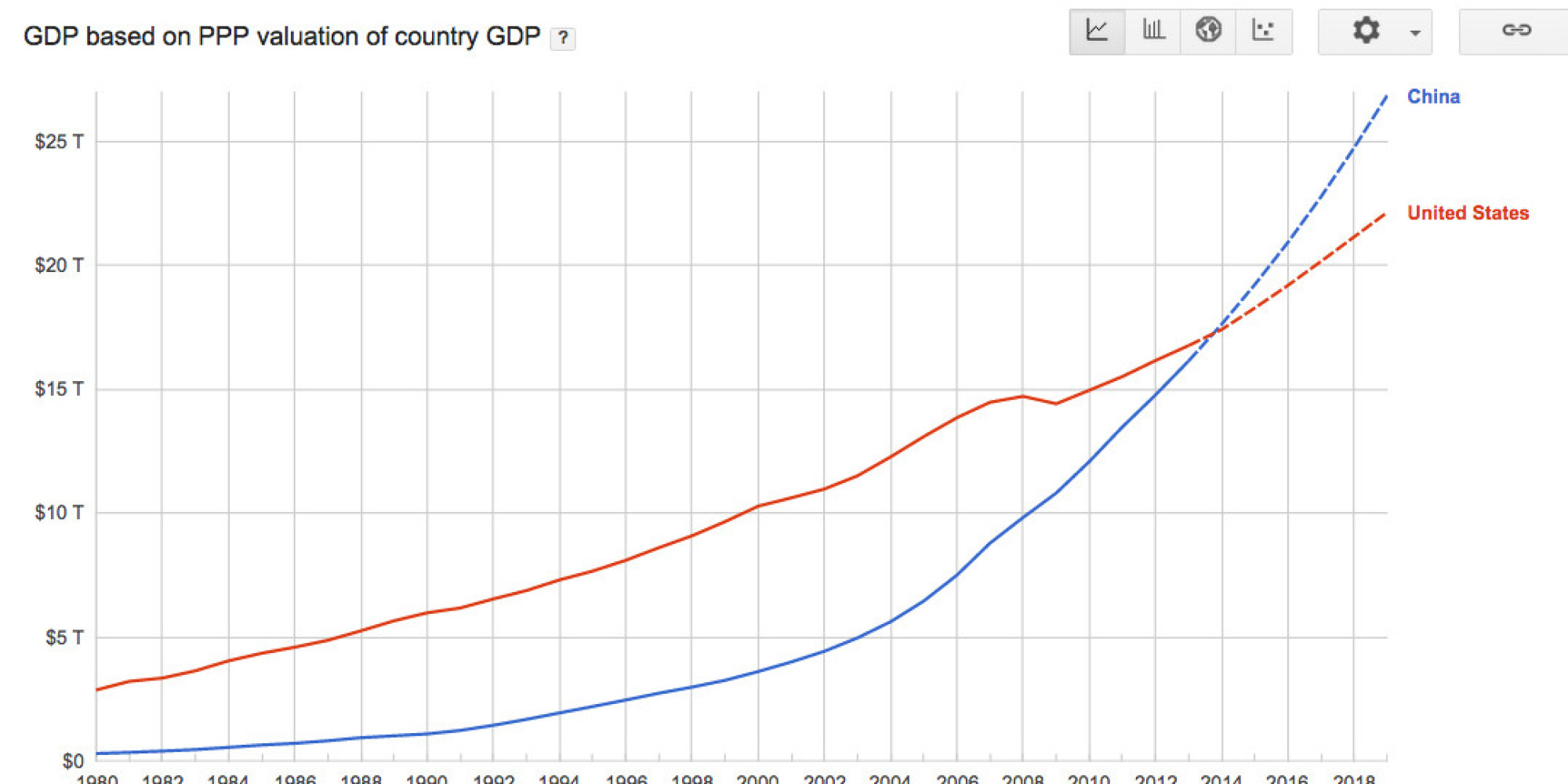 China S Economy Just Overtook The U S In One Key Measure
