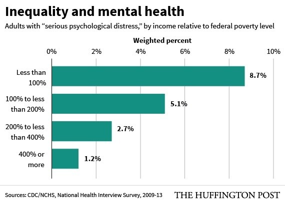 mental health by income