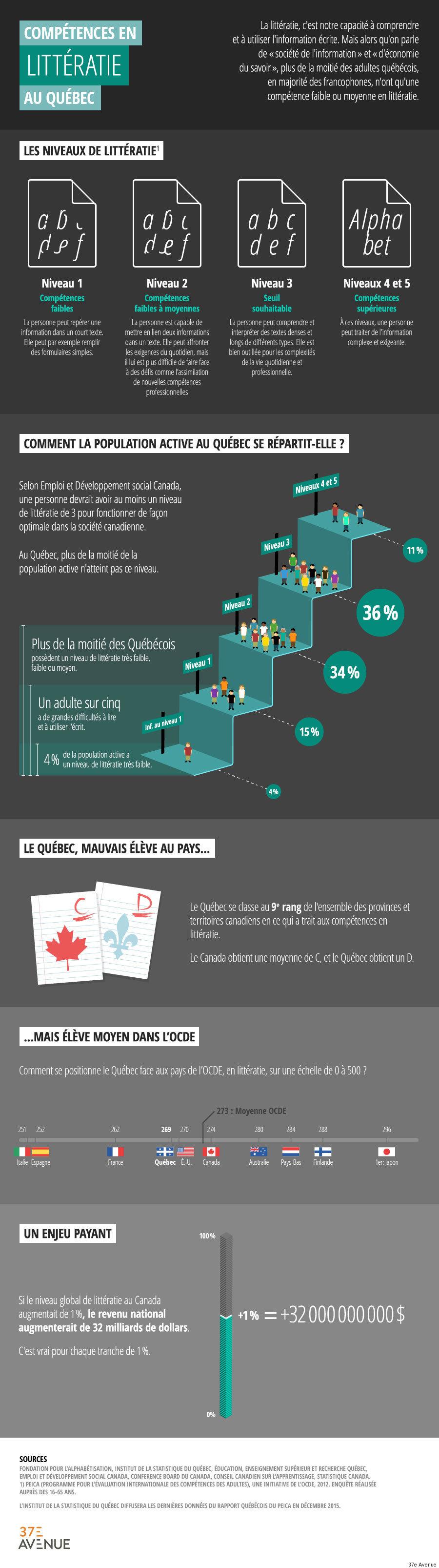 infographie analphabetisme