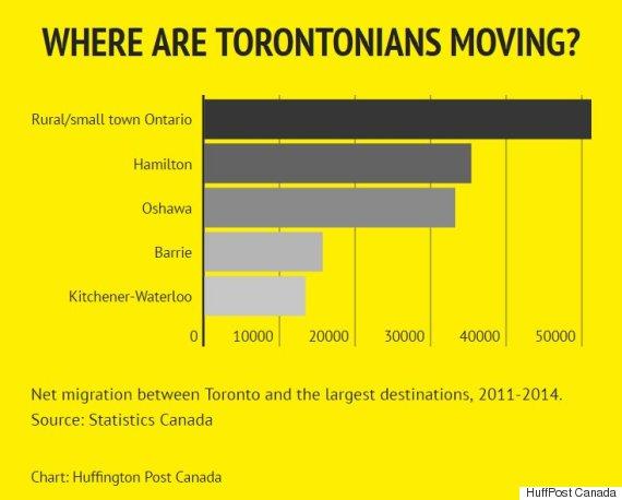 Canadenses estão deixando a migração líquida de toronto das cidades