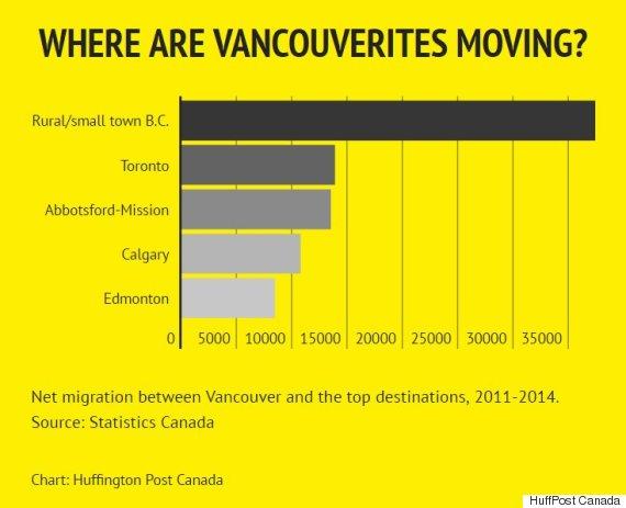 Os canadenses estão deixando a migração líquida dos vancouver das cidades