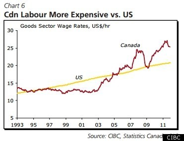 Canadian labour costs rising